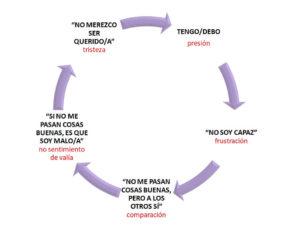 """CUANDO EL """"DEBO"""" Y EL """"TENGO QUE"""" DOMINAN MI VIDA: LAS IDEAS IRRACIONALES"""