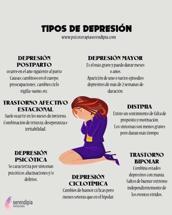 tipos-depresión