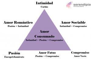 Tipos-de-amor-piramide-stenberg